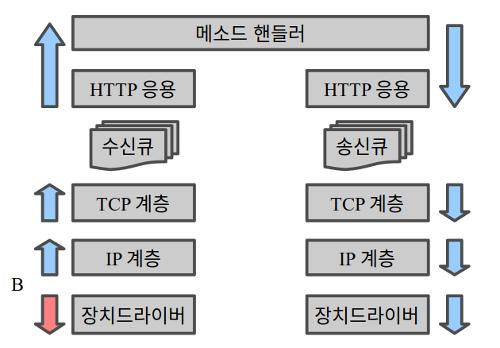 메시지 흐름 - DPDK